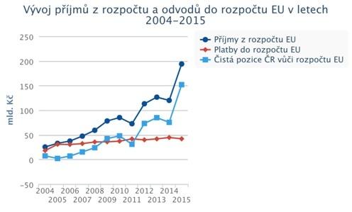 Další vládní úspěch: Čistá pozice ČR je nejvyšší od vstupu ČR do EU